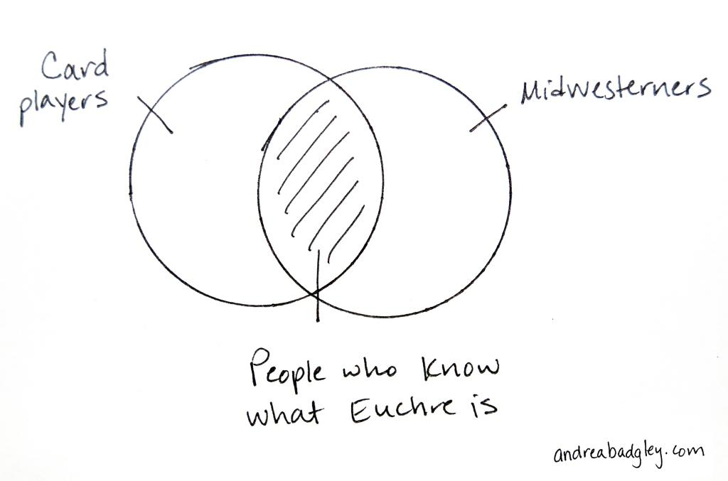 Euchre Venn Diagram at andreabadgley.com