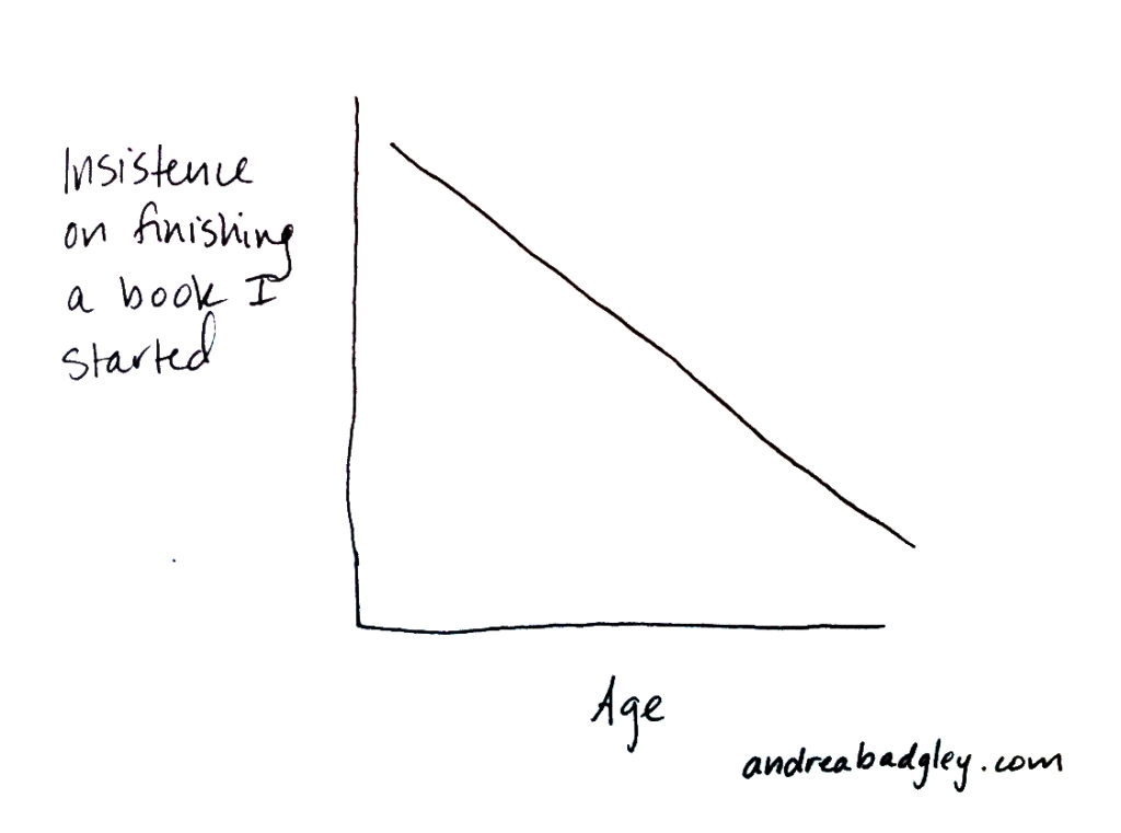 Chart: Age vs Unfinished Books on andreabadgley.com
