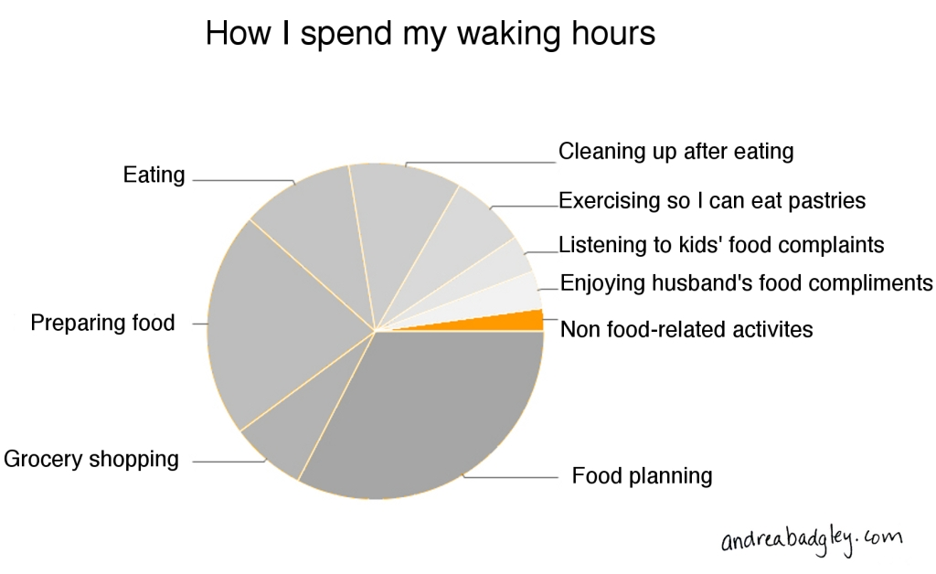 How I spend my waking hours: Food Domination Pie Chart on andreabadgley.com