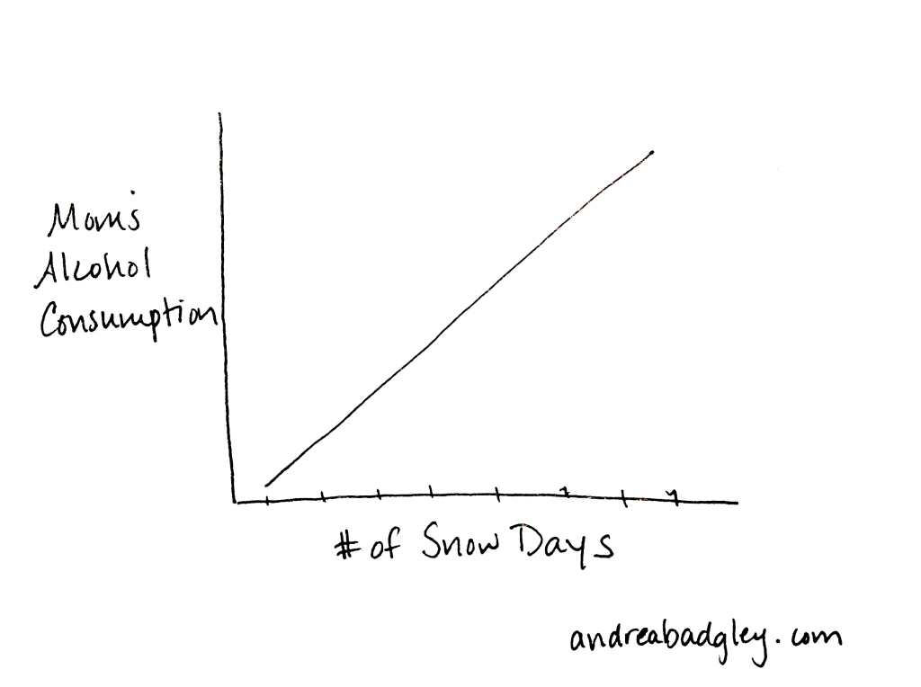 Line graph of Mom's Alcohol Consumption Vs Number of Snow Days on andreabadgley.com