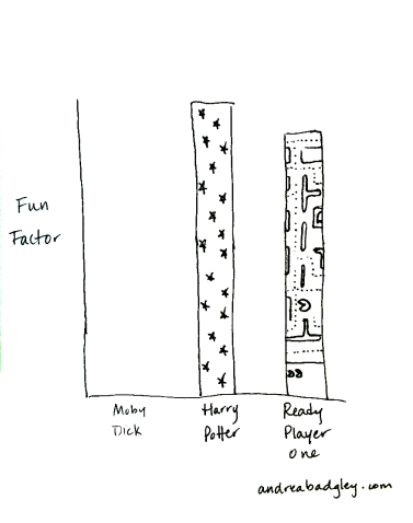 Fun Factor graph: Moby Dick, Harry Potter, Ready Player One on andreabadgley.com