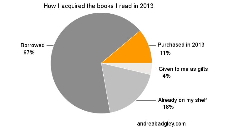 Book buying vs. book borrowing habits pie chart on andreabadgley.com