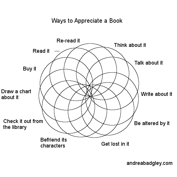 Ways to appreciate a book venn diagram on andreabadgley.com