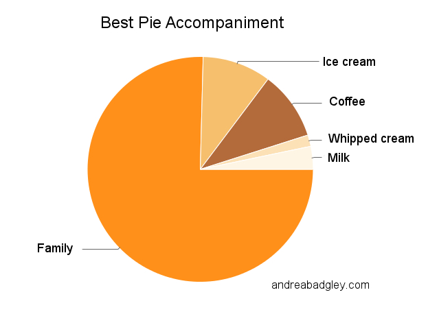 Best pie accompaniment pie chart: family, coffee, ice cream, whipped cream, milk on andreabadgley.com