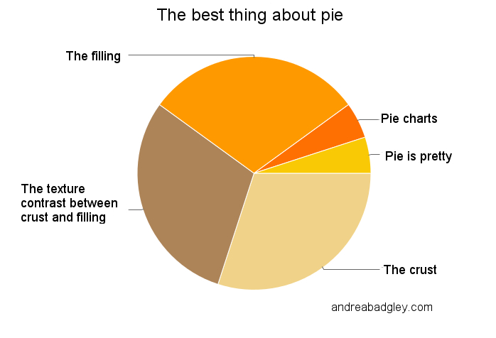 The best things about pie, pie chart: crust vs. filling vs. crust and filling by Andrea Badgley on Butterfly Mind