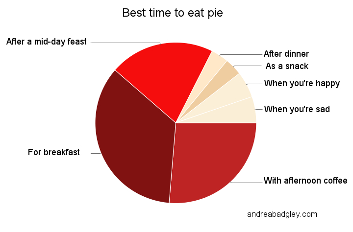 Best time to eat pie, pie chart: for breakfast, with afternoon coffee, after a mid-day feast, when you're happy, when you're sadon andreabadgley.com