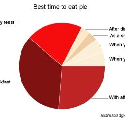 No shame in pie (R)