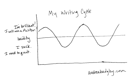 Graph of Andrea Badgley's writing cycle on andreabadgley.com