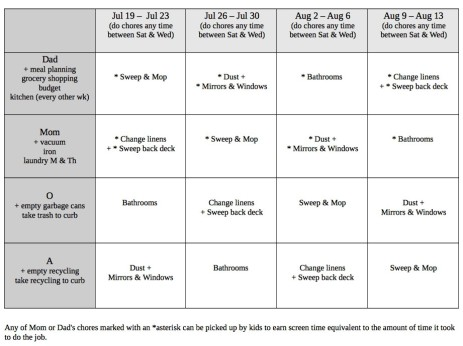 Family chore chart by Andrea Badgley on Butterfly Mind