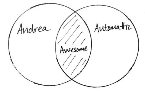 Andrea Plus Automattic Venn Diagram by Andrea Badgley on Butterfly Mind