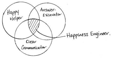Happiness Engineer Venn Diagram by Andrea Badgley on Butterfly Mind