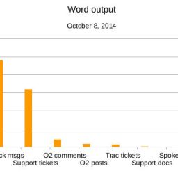 A day in the life of a Happiness Engineer: word counts