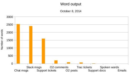Word Output of Happiness Engineer Andrea Badgley on October 8, 2014