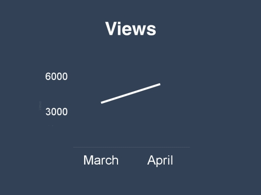 Graph of views results during #AprilDaily on Butterfly Mind